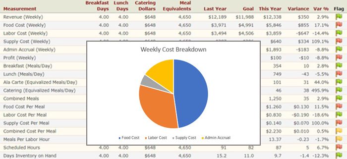 KPI and Cost Chart